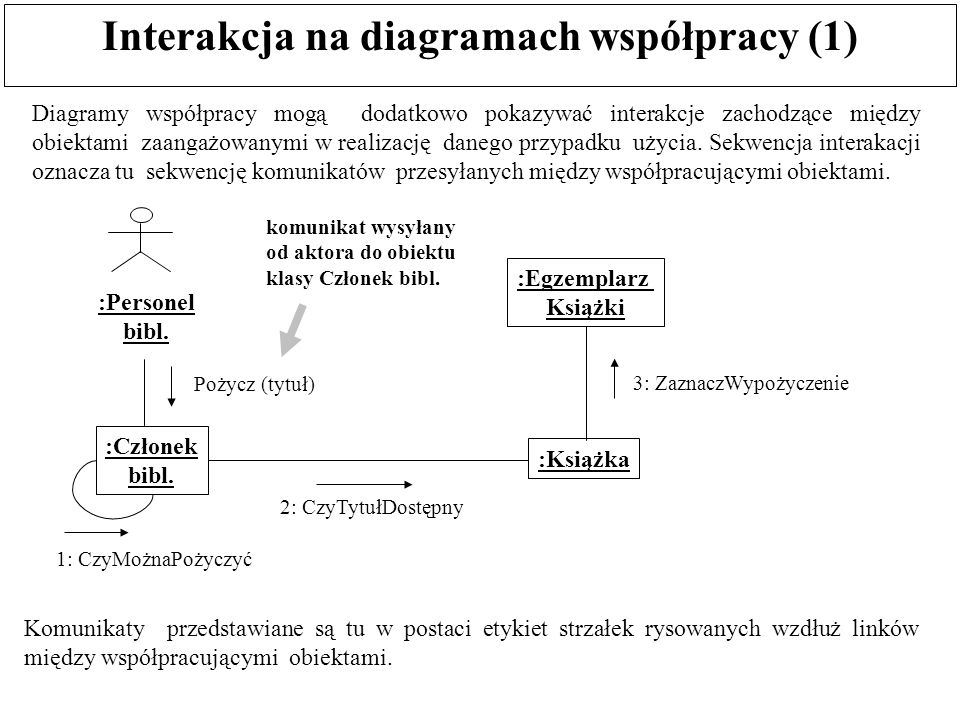 Interakcja na diagramach współpracy (1) Komunikaty przedstawiane są tu w postaci etykiet strzałek rysowanych wzdłuż linków między współpracującymi obi