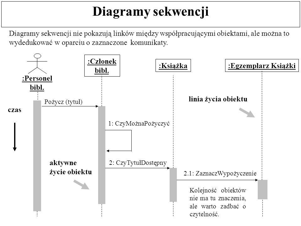 Współbieżność na diagramach interakcji Dla interakcji sekwencyjnych nadawca komunikatu oczekuje na odpowiedź odbiorcy zawieszając własną działalność w trakcie oczekiwania.