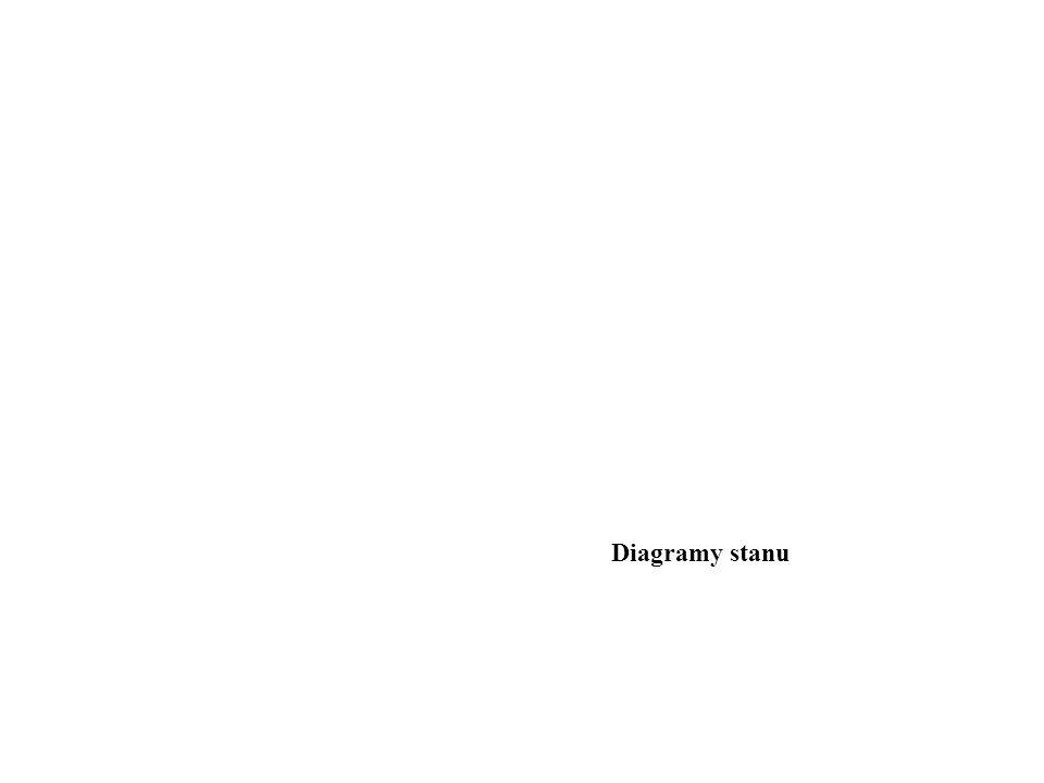 Diagramy stanu