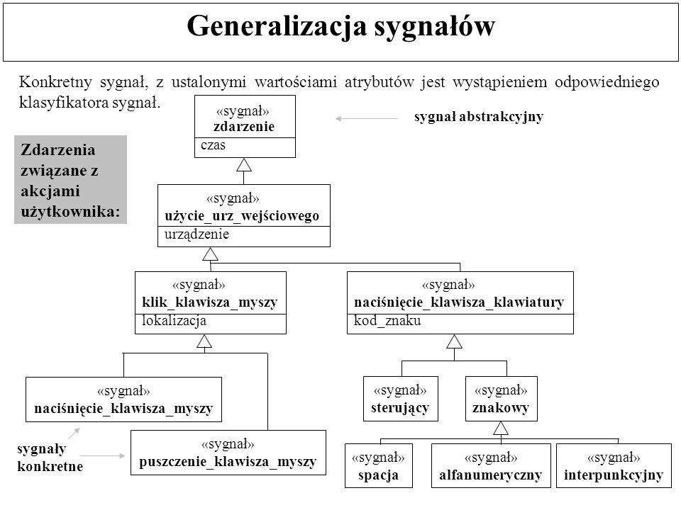 Konkretny sygnał, z ustalonymi wartościami atrybutów jest wystąpieniem odpowiedniego klasyfikatora sygnał. Generalizacja sygnałów Zdarzenia związane z