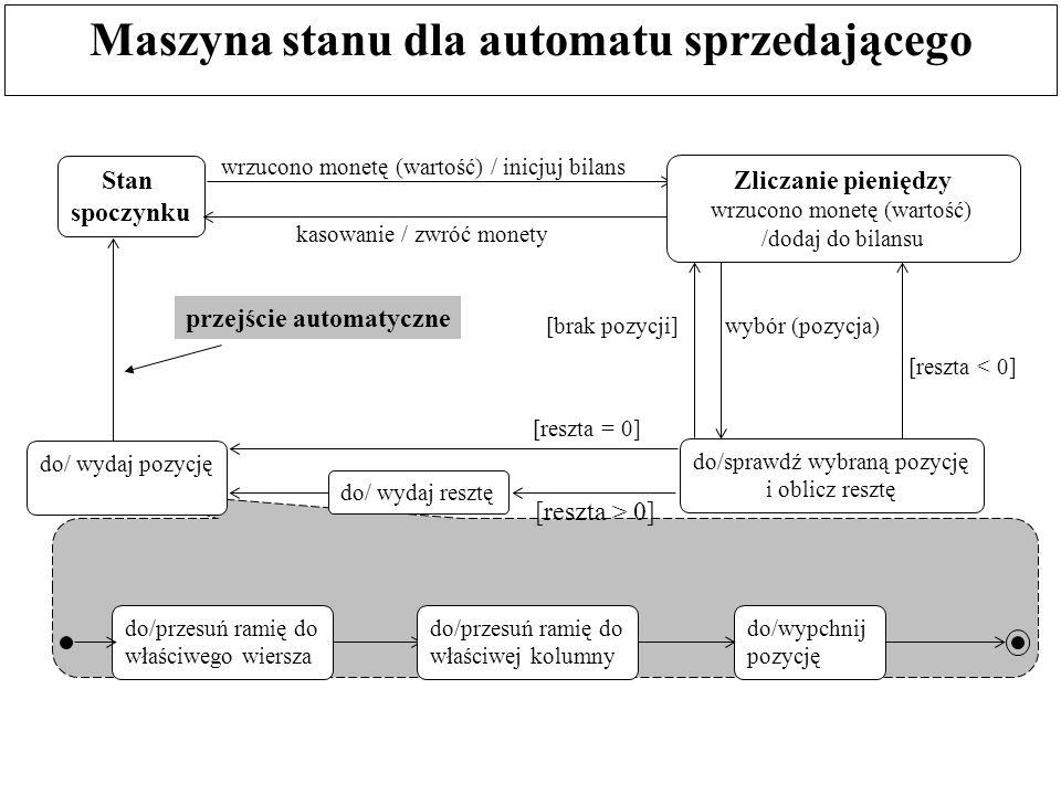 Maszyna stanu dla automatu sprzedającego Stan spoczynku wrzucono monetę (wartość) / inicjuj bilans do/sprawdź wybraną pozycję i oblicz resztę kasowani