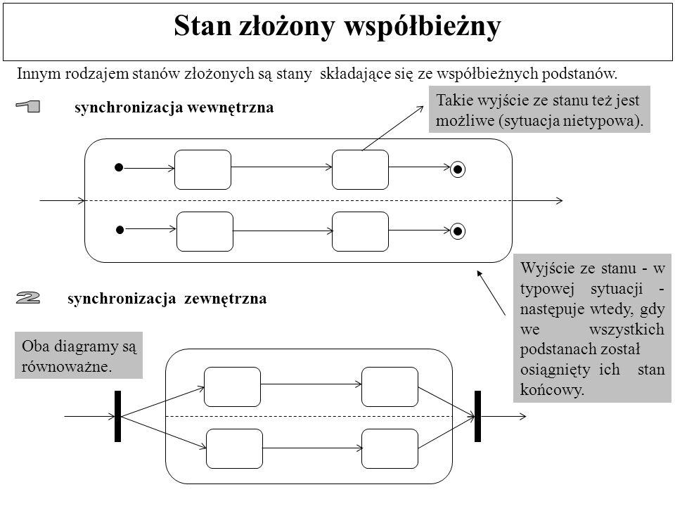 Stan złożony współbieżny Innym rodzajem stanów złożonych są stany składające się ze współbieżnych podstanów. synchronizacja wewnętrzna synchronizacja