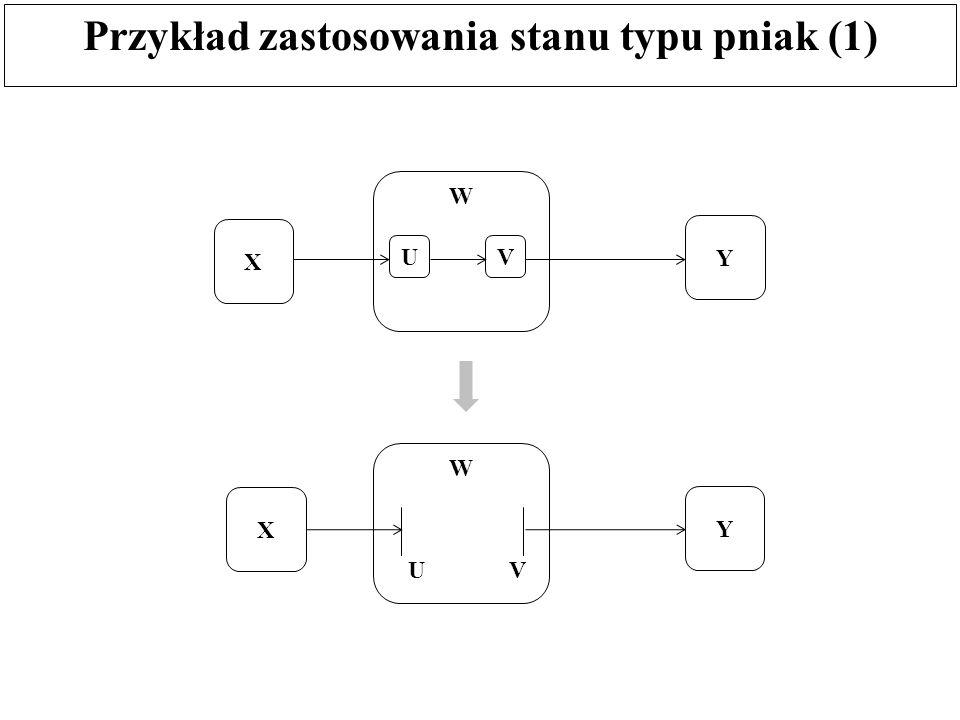 Przykład zastosowania stanu typu pniak (1) X W UV Y X W Y UV