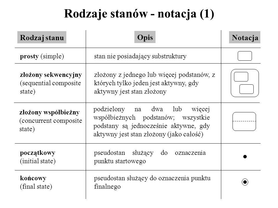 Rodzaje stanów - notacja (1) Rodzaj stanu Opis Notacja prosty (simple)stan nie posiadający substruktury złożony sekwencyjny (sequential composite stat