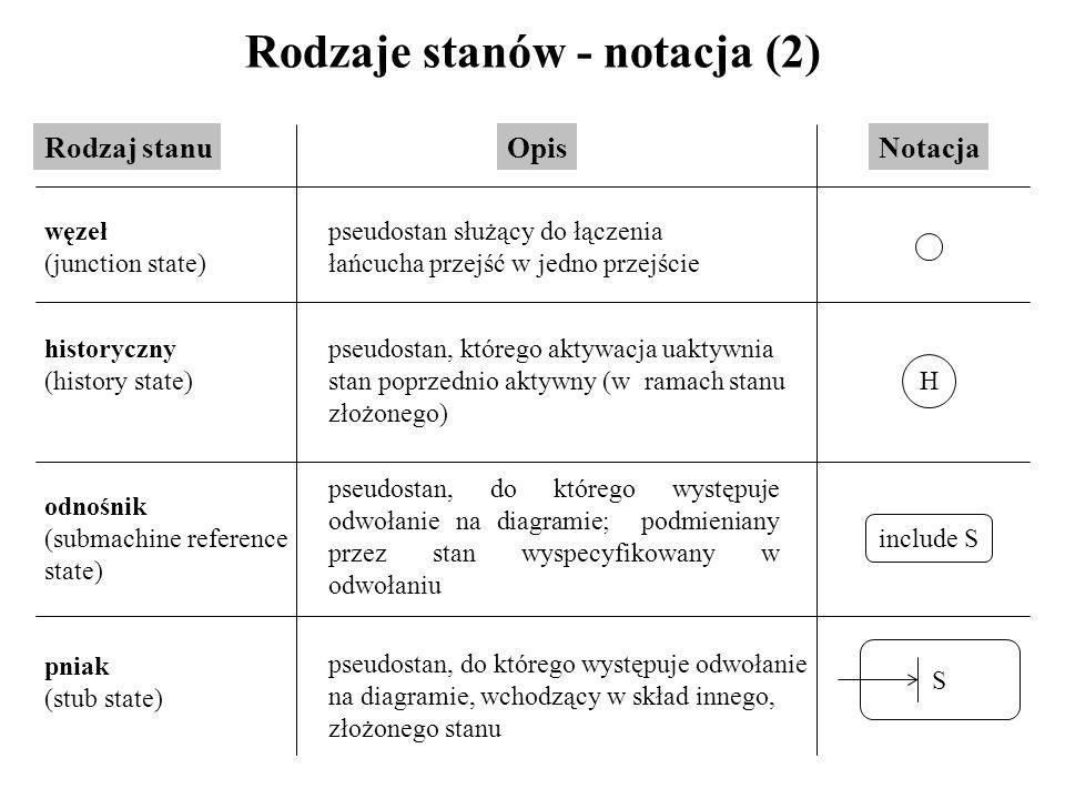 Rodzaje stanów - notacja (2) Rodzaj stanuOpis węzeł (junction state) pseudostan służący do łączenia łańcucha przejść w jedno przejście historyczny (hi