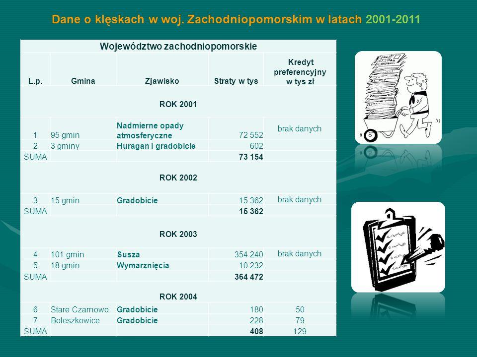 Dane o klęskach w woj. Zachodniopomorskim w latach 2001-2011 Województwo zachodniopomorskie L.p.GminaZjawiskoStraty w tys Kredyt preferencyjny w tys z