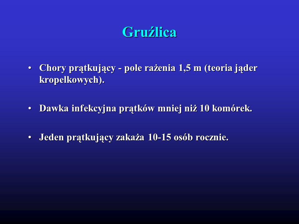 Gruźlica Chory prątkujący - pole rażenia 1,5 m (teoria jąder kropelkowych).Chory prątkujący - pole rażenia 1,5 m (teoria jąder kropelkowych).