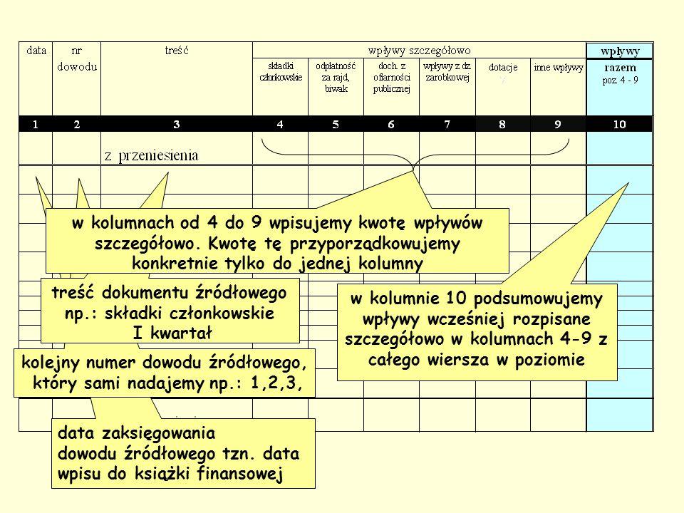 data zaksięgowania dowodu źródłowego tzn.