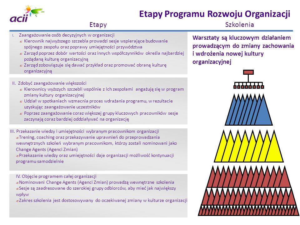 Etapy Programu Rozwoju Organizacji I. Zaangażowanie osób decyzyjnych w organizacji ? Kierownik najwyższego szczebla prowadzi sesje wspierające budowan