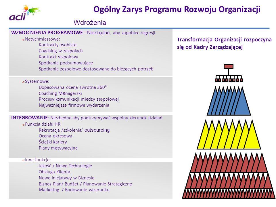 Ogólny Zarys Programu Rozwoju Organizacji Transformacja Organizacji rozpoczyna się od Kadry Zarządzającej WZMOCNIENIA PROGRAMOWE – Niezbędne, aby zapo