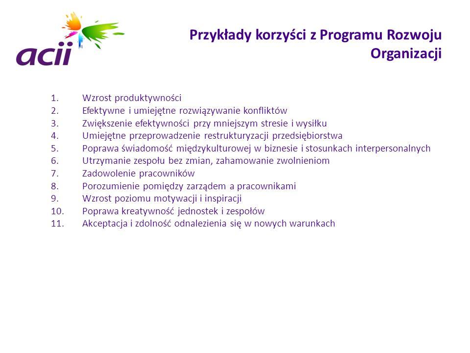 Przykłady korzyści z Programu Rozwoju Organizacji 1.Wzrost produktywności 2.Efektywne i umiejętne rozwiązywanie konfliktów 3.Zwiększenie efektywności