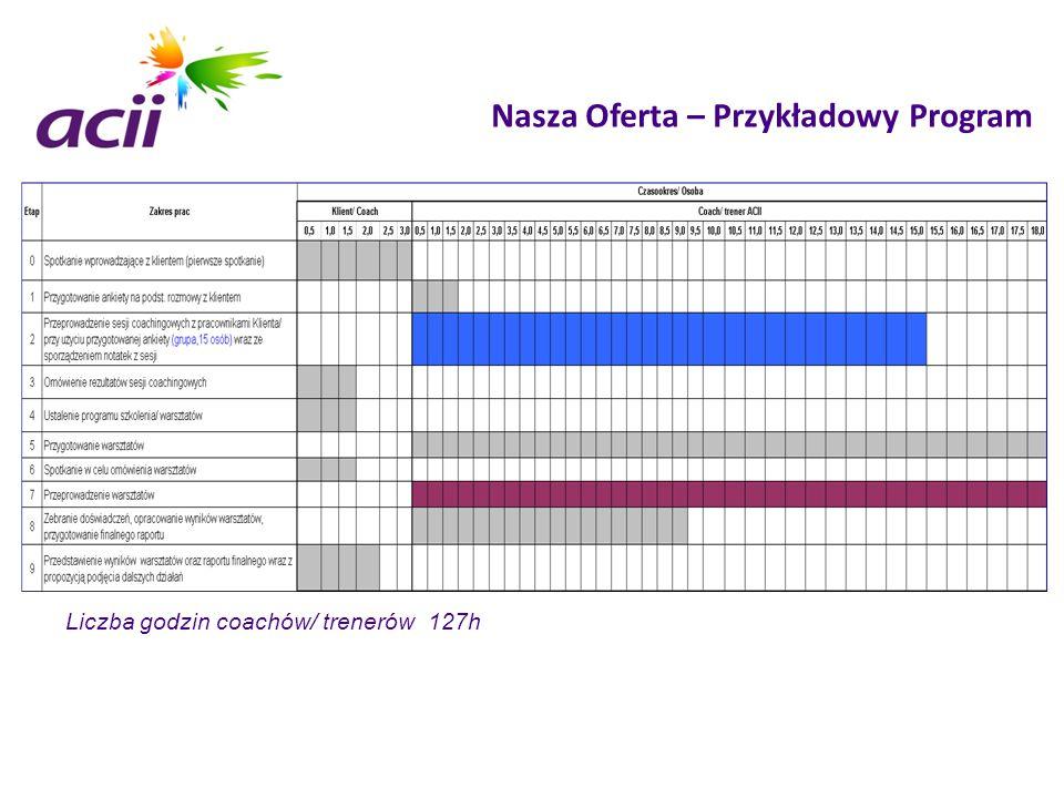 Nasza Oferta – Przykładowy Program Liczba godzin coachów/ trenerów 127h
