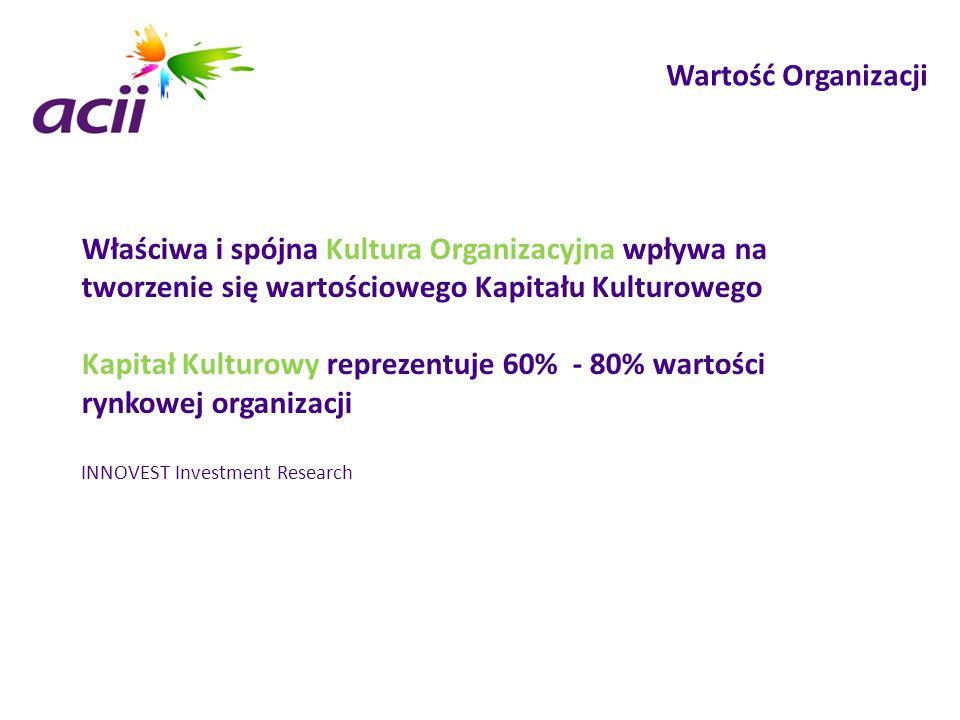 Wartość Organizacji Właściwa i spójna Kultura Organizacyjna wpływa na tworzenie się wartościowego Kapitału Kulturowego Kapitał Kulturowy reprezentuje