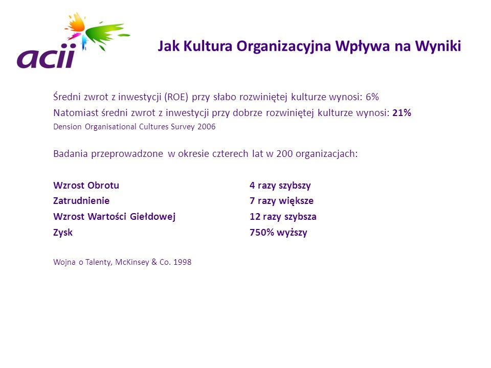 Jak Kultura Organizacyjna Wpływa na Wyniki Średni zwrot z inwestycji (ROE) przy słabo rozwiniętej kulturze wynosi: 6% Natomiast średni zwrot z inwesty