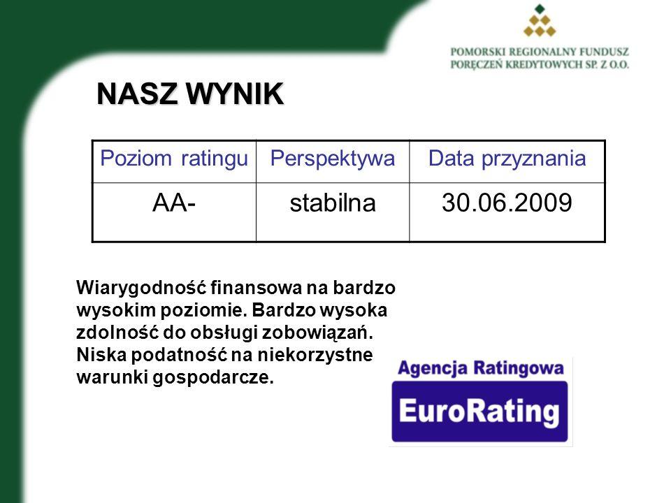 NASZ WYNIK Poziom ratinguPerspektywaData przyznania AA-stabilna30.06.2009 Wiarygodność finansowa na bardzo wysokim poziomie.