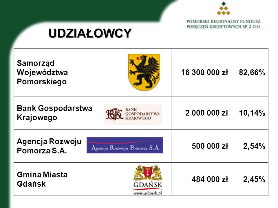 UDZIAŁOWCY Samorząd Województwa Pomorskiego 16 300 000 zł82,66% Bank Gospodarstwa Krajowego 2 000 000 zł10,14% Agencja Rozwoju Pomorza S.A.