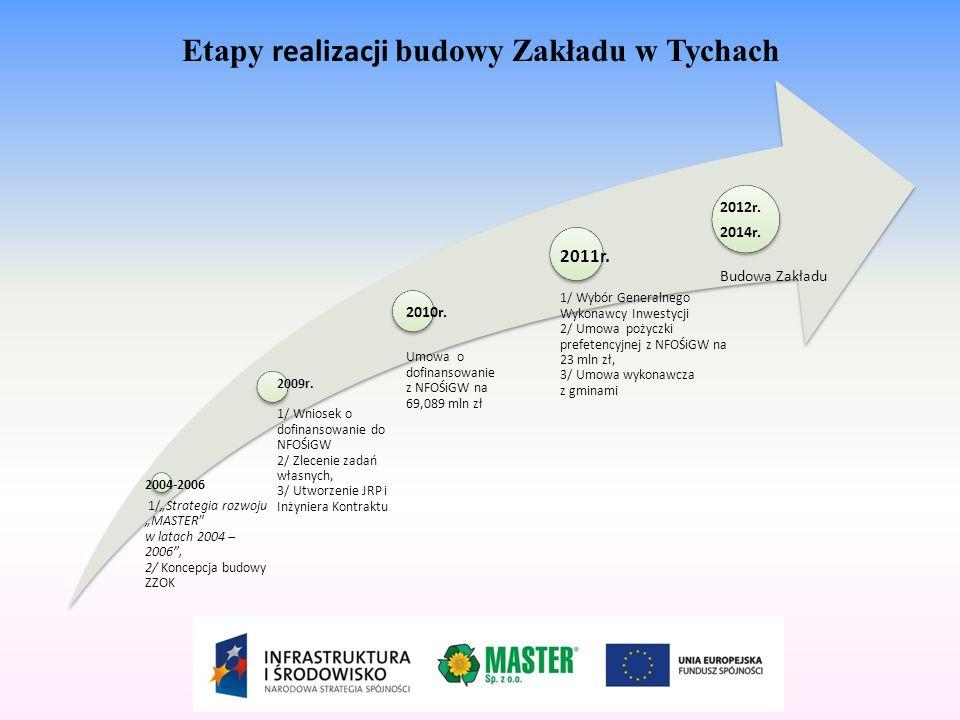 """Etapy realizacji budowy Zakładu w Tychach 2004-2006 1/""""Strategia rozwoju """"MASTER"""" w latach 2004 – 2006"""", 2/ Koncepcja budowy ZZOK 2009r. 1/ Wniosek o"""