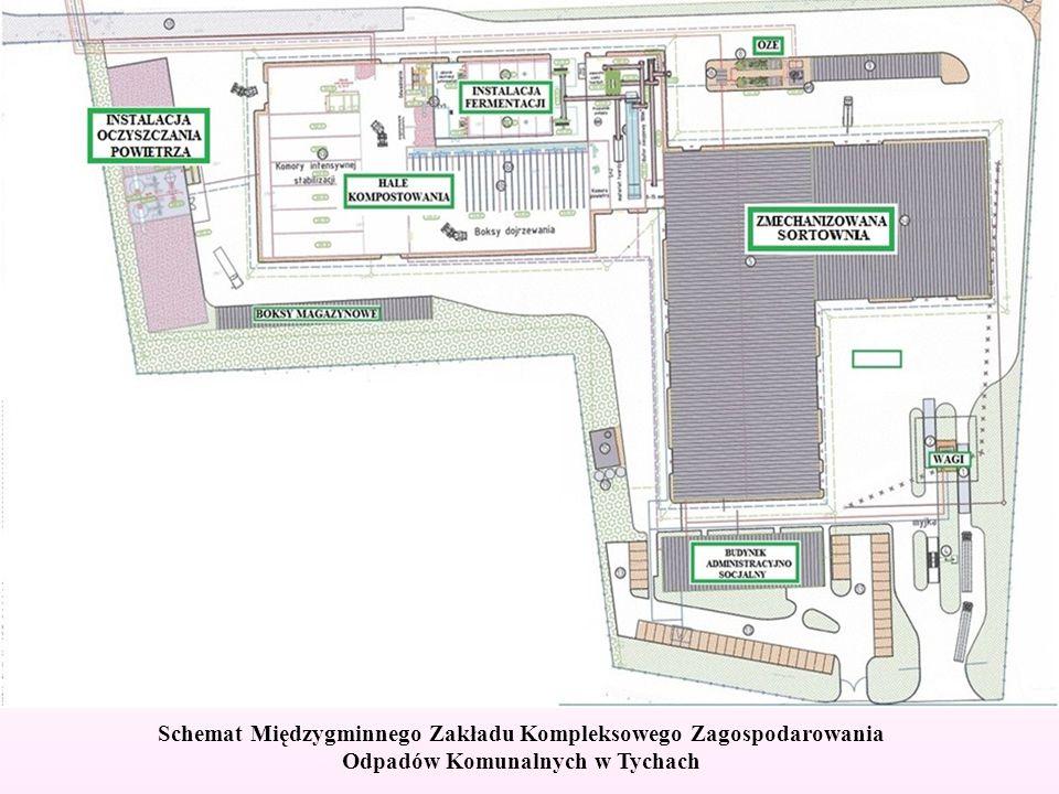 Schemat Międzygminnego Zakładu Kompleksowego Zagospodarowania Odpadów Komunalnych w Tychach