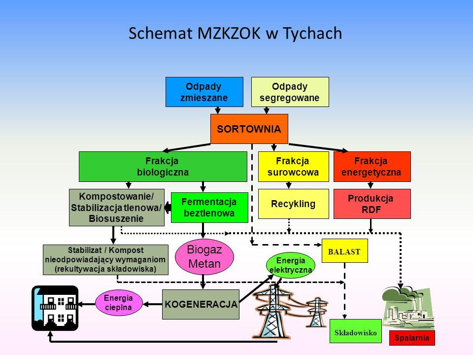 Schemat MZKZOK w Tychach Odpady zmieszane Kompostowanie/ Stabilizacja tlenowa/ Biosuszenie SORTOWNIA Frakcja energetyczna Frakcja surowcowa Frakcja bi