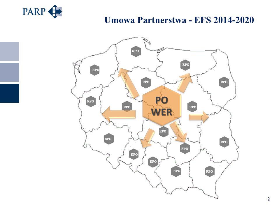 2 RPO PO WER RPO Umowa Partnerstwa - EFS 2014-2020 RPO