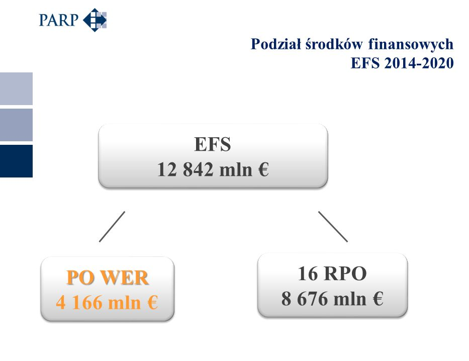 3 Podział środków finansowych EFS 2014-2020 EFS 12 842 mln € EFS 12 842 mln € PO WER 4 166 mln € PO WER 4 166 mln € 16 RPO 8 676 mln € 16 RPO 8 676 mln €