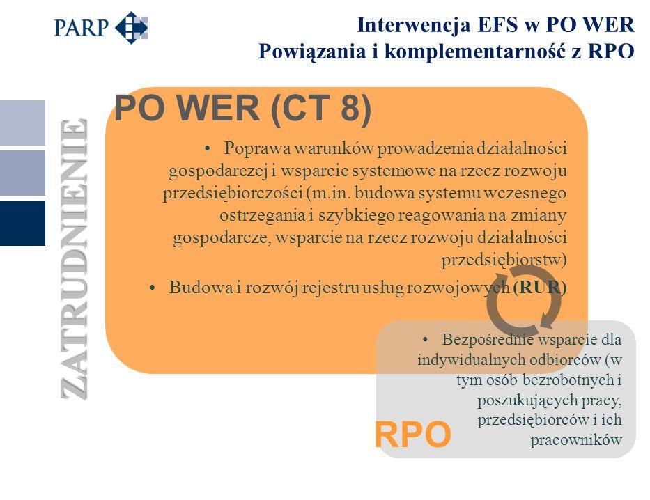 6 Interwencja EFS w PO WER Powiązania i komplementarność z RPO EDUKACJA / ADAPTACYJNOŚĆ Rozwój Krajowego Systemu Kwalifikacji (KSK) Współpraca przedsiębiorców ze szkołami i placówkami oświatowymi Budowa systemu Rad Kompetencji Wykorzystanie KSK i RUR we wsparciu kierowanym bezpośrednio do osób w zakresie podnoszenia kwalifikacji Włączenie pracodawców w proces kształcenia RPO PO WER (CT 10)