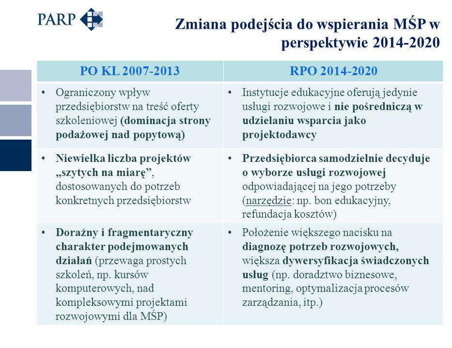 Wsparcie MŚP w perspektywie 2014-2020 Przedsiębiorstwo Rejestr Usług Rozwojowych Podmiotowy System Finansowania Usług Rozwojowych PO Wiedza Edukacja Rozwój (PARP) Regionalny Program Operacyjny (IZ RPO)