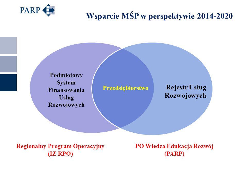 Wsparcie MŚP w perspektywie 2014-2020 – POZIOM KRAJOWY Rejestr Usług Rozwojowych – baza administrowana przez PARP, zawierająca:  informację na temat potencjału podmiotów świadczących usługi rozwojowe (jednolite kryteria wiarygodności KARTA PODMIOTU)  informację na temat oferty rozwojowej (KARTA USŁUGI)  możliwość dokonywania oceny świadczonych usług bezpośrednio przez odbiorców wsparcia (informacja zwrotna dla przyszłych uczestników szkoleń)  pełny dostęp do informacji na temat dostępnej oferty rozwojowej (jednolite kryteria rejestracji dla wszystkich podmiotów, wszystkie dostępne usługi rozwojowe zgromadzone w jednym miejscu)  monitorowanie jakości udzielanego wsparcia