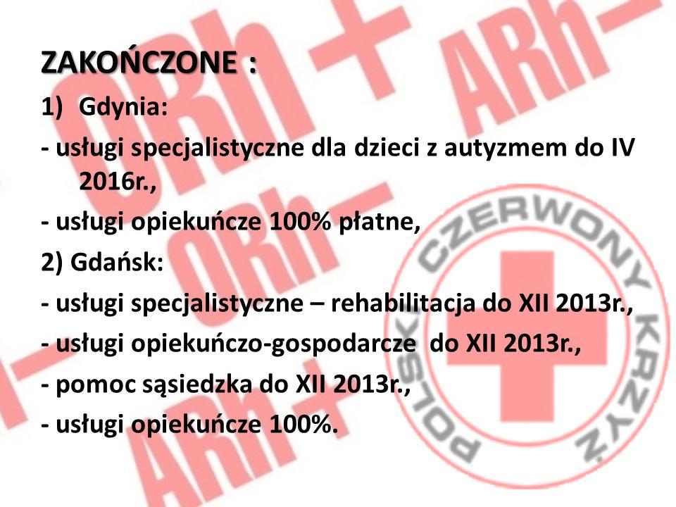 ZAKOŃCZONE : 1)Gdynia: - usługi specjalistyczne dla dzieci z autyzmem do IV 2016r., - usługi opiekuńcze 100% płatne, 2) Gdańsk: - usługi specjalistycz