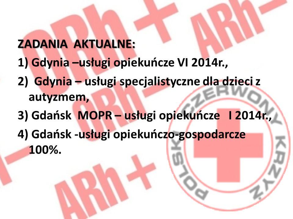 ZADANIA AKTUALNE: 1) Gdynia –usługi opiekuńcze VI 2014r., 2) Gdynia – usługi specjalistyczne dla dzieci z autyzmem, 3) Gdańsk MOPR – usługi opiekuńcze