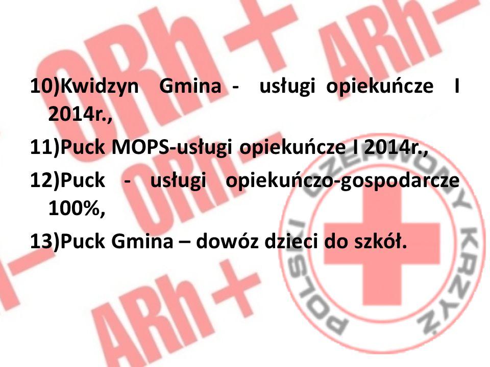 10)Kwidzyn Gmina - usługi opiekuńcze I 2014r., 11)Puck MOPS-usługi opiekuńcze I 2014r., 12)Puck - usługi opiekuńczo-gospodarcze 100%, 13)Puck Gmina –