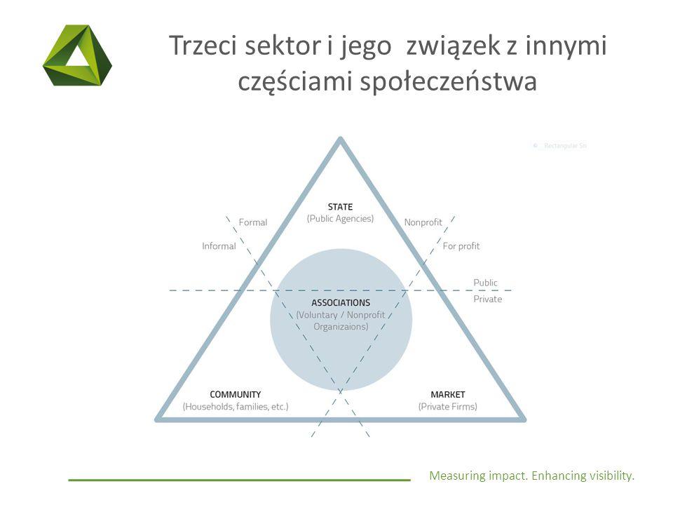 Measuring impact. Enhancing visibility. Trzeci sektor i jego związek z innymi częściami społeczeństwa
