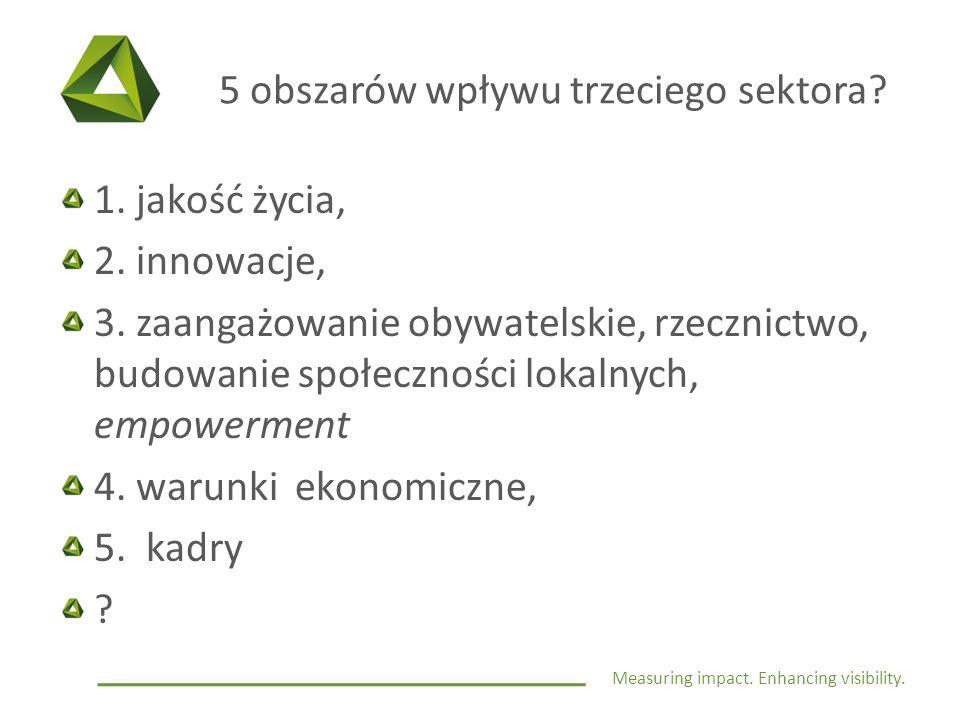 Measuring impact. Enhancing visibility. 5 obszarów wpływu trzeciego sektora? 1. jakość życia, 2. innowacje, 3. zaangażowanie obywatelskie, rzecznictwo