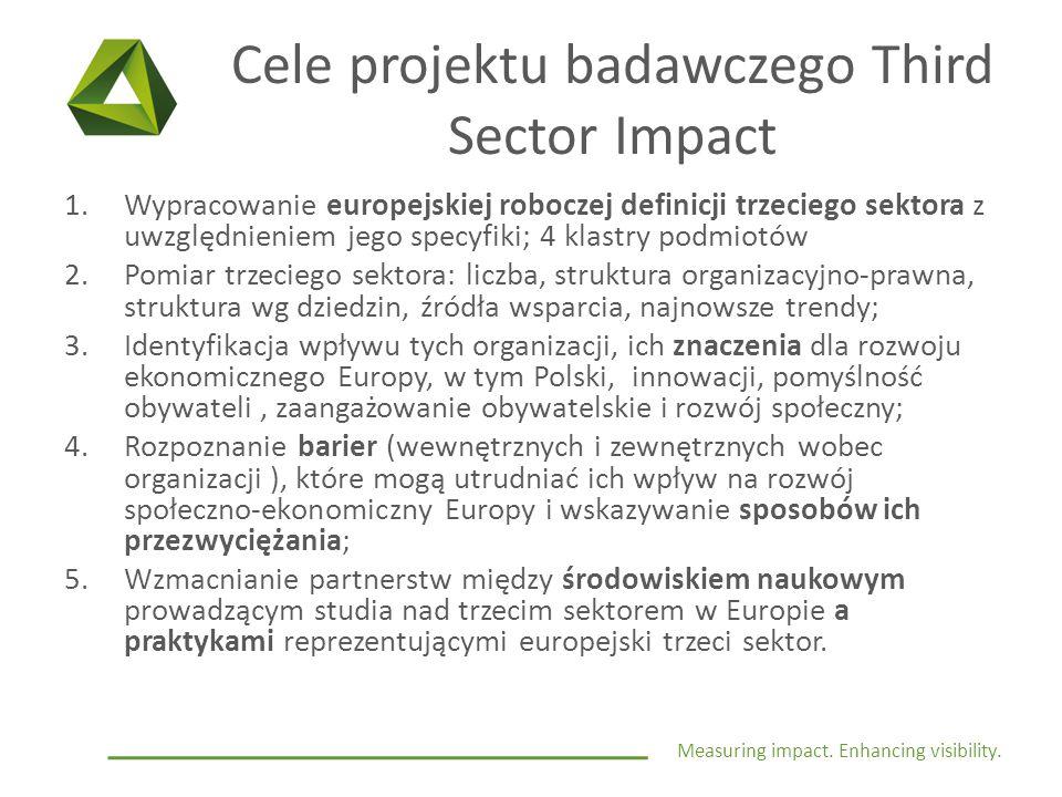 Measuring impact. Enhancing visibility. Cele projektu badawczego Third Sector Impact 1.Wypracowanie europejskiej roboczej definicji trzeciego sektora