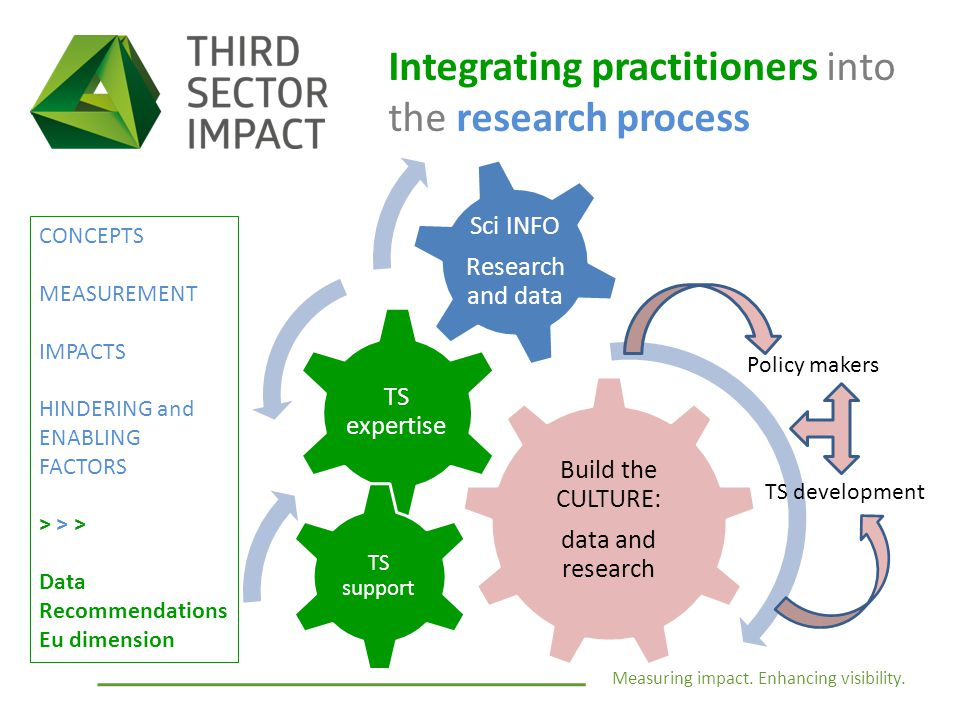 Measuring impact. Enhancing visibility. Build the CULTURE: data and research TS expertise Sci INFO Research and data Policy makers TS development TS s