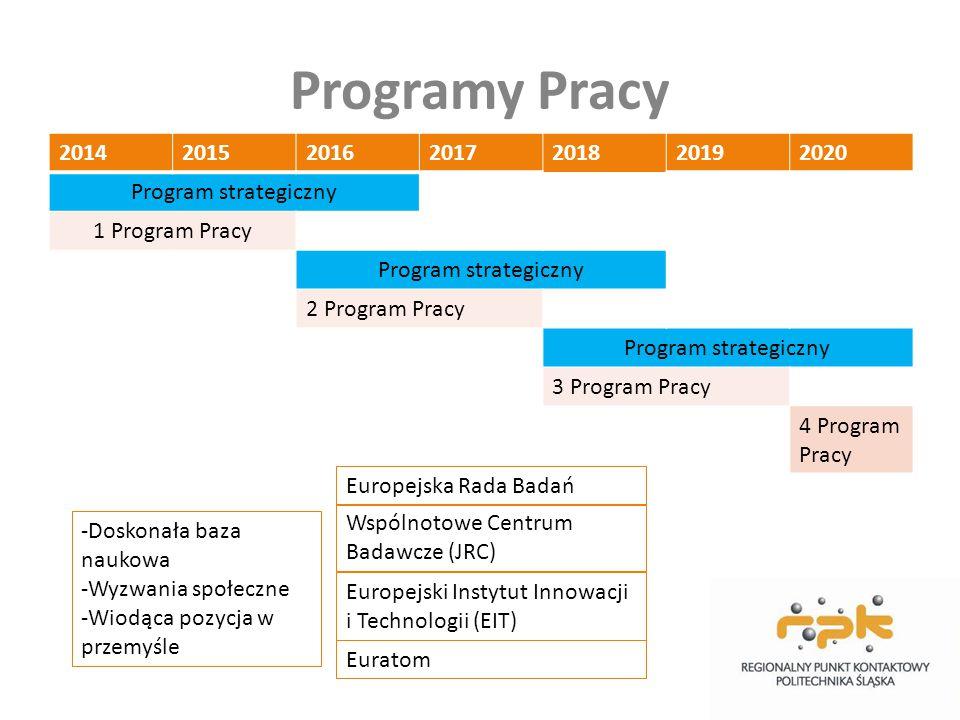 Programy Pracy 2014201520162017201820192020 Program strategiczny 1 Program Pracy Program strategiczny 2 Program Pracy Program strategiczny 3 Program P