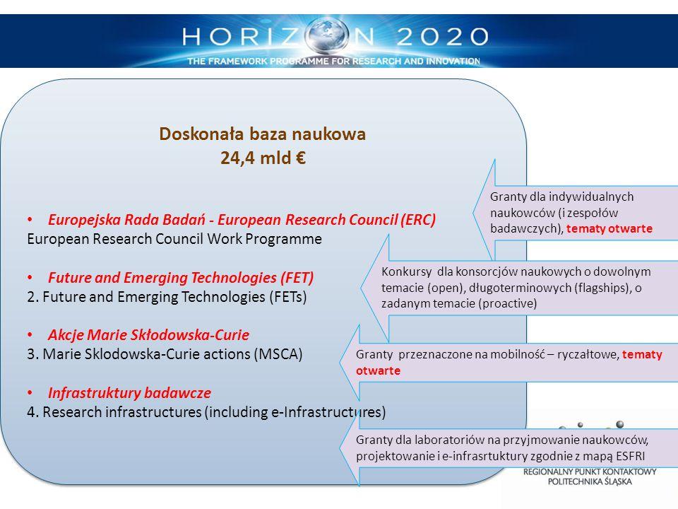 Doskonała baza naukowa 24,4 mld € Europejska Rada Badań - European Research Council (ERC) European Research Council Work Programme Future and Emerging