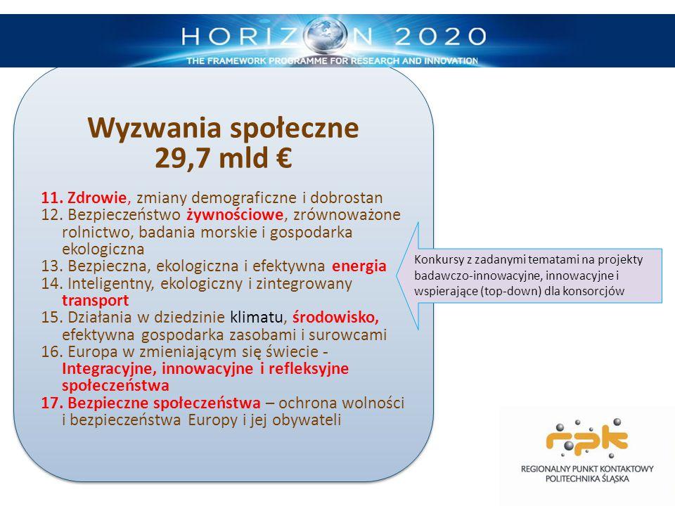 Wyzwania społeczne 29,7 mld € 11. Zdrowie, zmiany demograficzne i dobrostan 12. Bezpieczeństwo żywnościowe, zrównoważone rolnictwo, badania morskie i