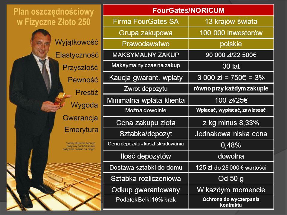 FourGates/NORICUM MAKSYMALNY ZAKUP90 000 zł/22 500€ Maksymalny czas na zakup 30 lat Zwrot depozytu równo przy każdym zakupie Kaucja gwarant. wpłaty3 0