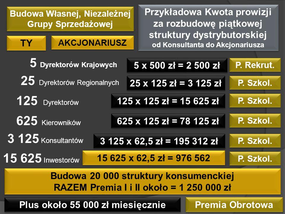 AKCJONARIUSZ TY 5 x 500 zł = 2 500 zł 5 Dyrektorów Krajowych 25 Dyrektorów Regionalnych P. Rekrut. 125 Dyrektorów 25 x 125 zł = 3 125 zł P. Szkol. 625