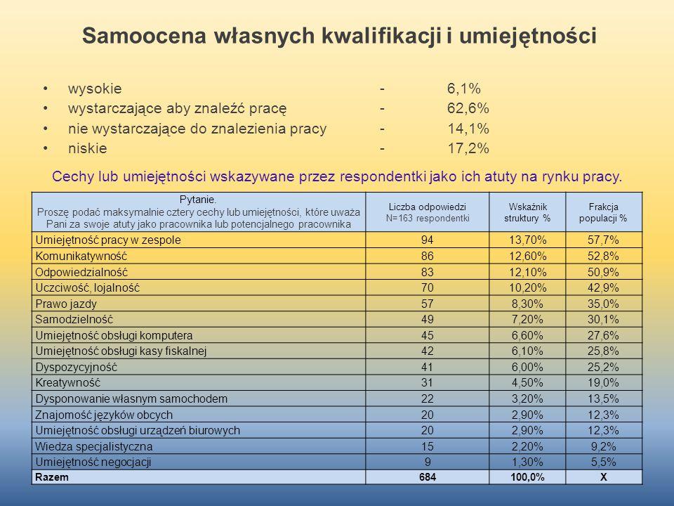 Samoocena własnych kwalifikacji i umiejętności wysokie-6,1% wystarczające aby znaleźć pracę-62,6% nie wystarczające do znalezienia pracy-14,1% niskie-