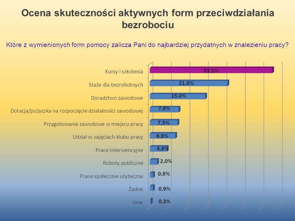 Ocena skuteczności aktywnych form przeciwdziałania bezrobociu Które z wymienionych form pomocy zalicza Pani do najbardziej przydatnych w znalezieniu p