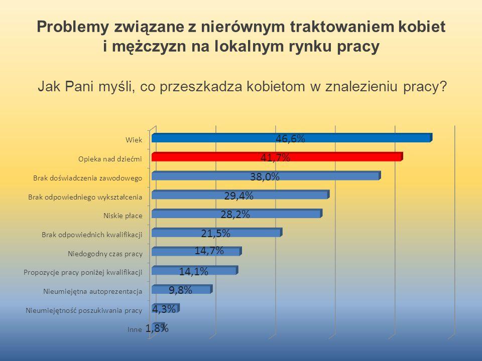 Problemy związane z nierównym traktowaniem kobiet i mężczyzn na lokalnym rynku pracy Jak Pani myśli, co przeszkadza kobietom w znalezieniu pracy?