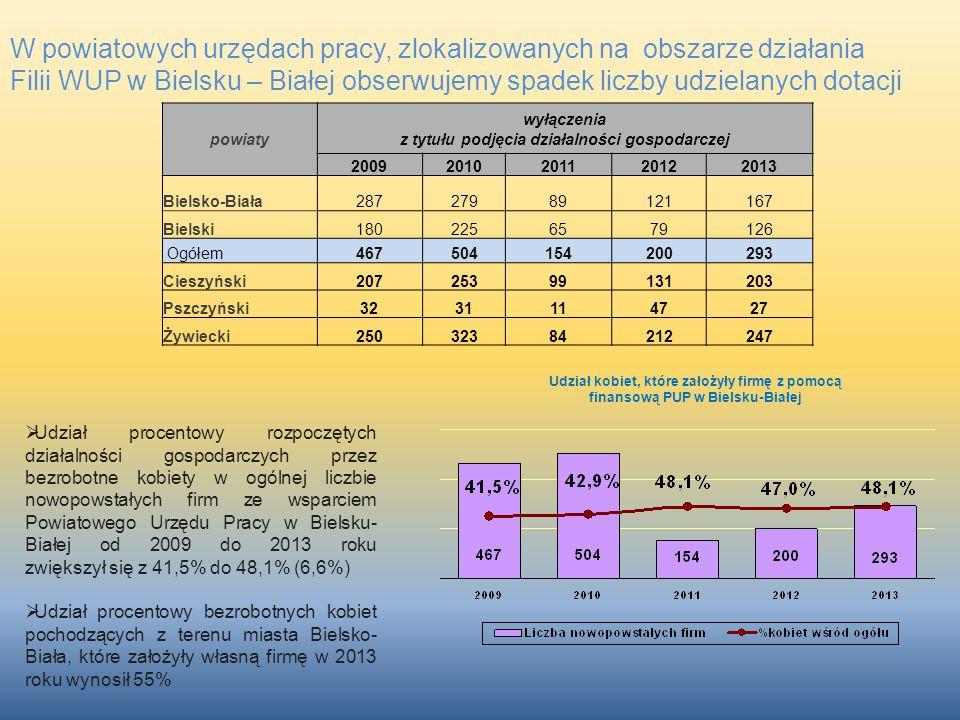 W powiatowych urzędach pracy, zlokalizowanych na obszarze działania Filii WUP w Bielsku – Białej obserwujemy spadek liczby udzielanych dotacji powiaty