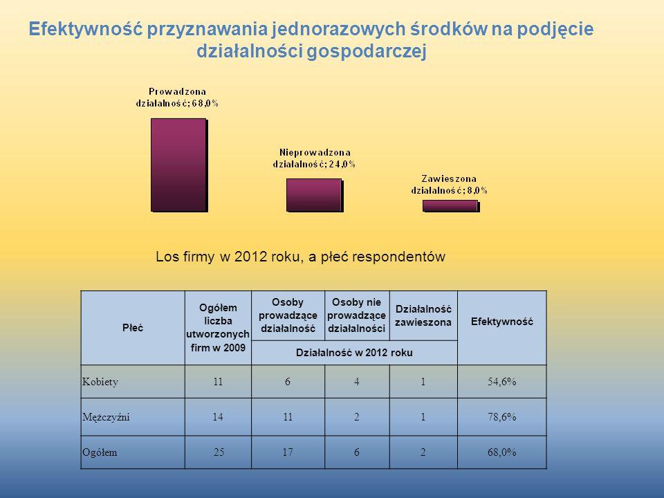 Płeć Ogółem liczba utworzonych firm w 2009 Osoby prowadzące działalność Osoby nie prowadzące działalności Działalność zawieszona Efektywność Działalno