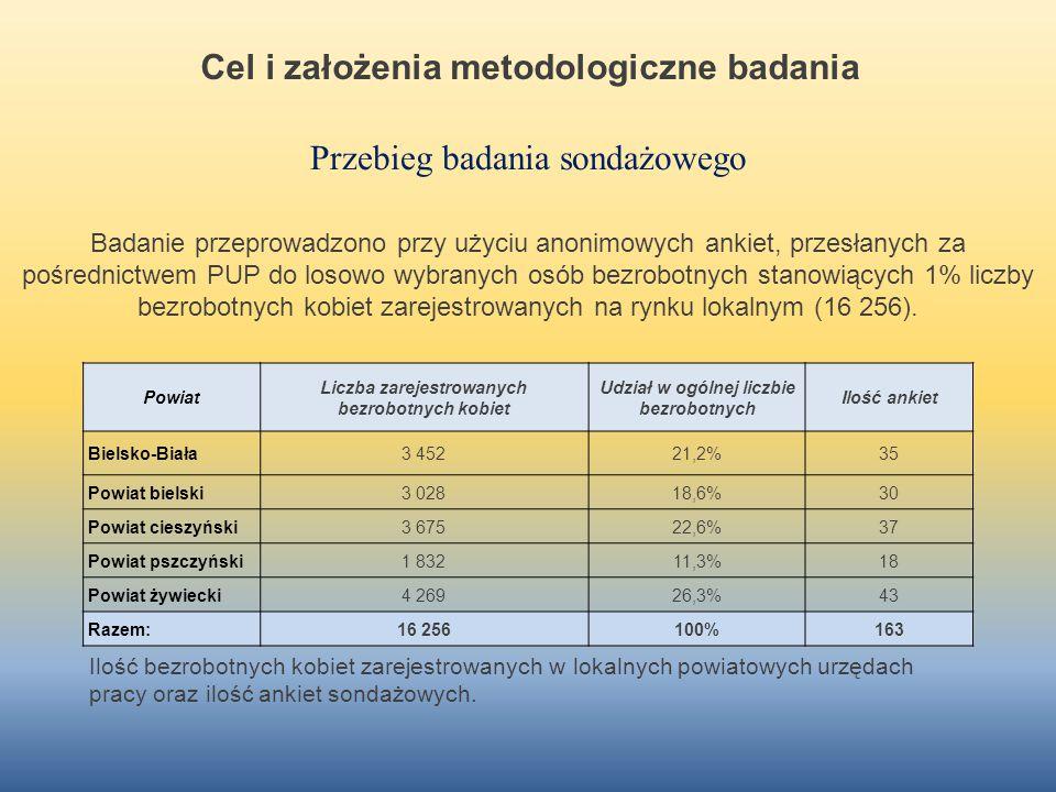 Cel i założenia metodologiczne badania Przebieg badania sondażowego Badanie przeprowadzono przy użyciu anonimowych ankiet, przesłanych za pośrednictwe