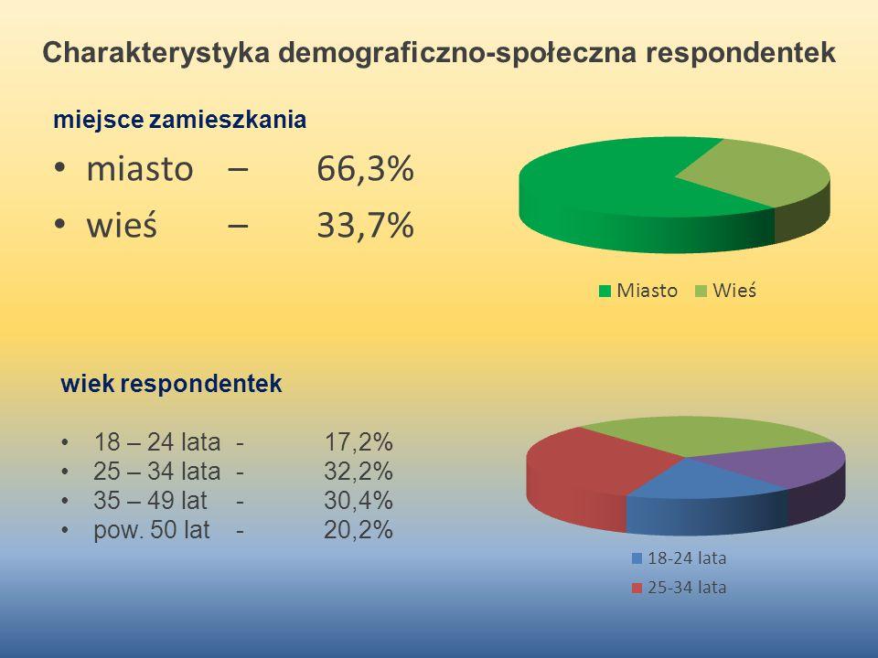 Charakterystyka demograficzno-społeczna respondentek miejsce zamieszkania miasto – 66,3% wieś – 33,7% wiek respondentek 18 – 24 lata-17,2% 25 – 34 lat