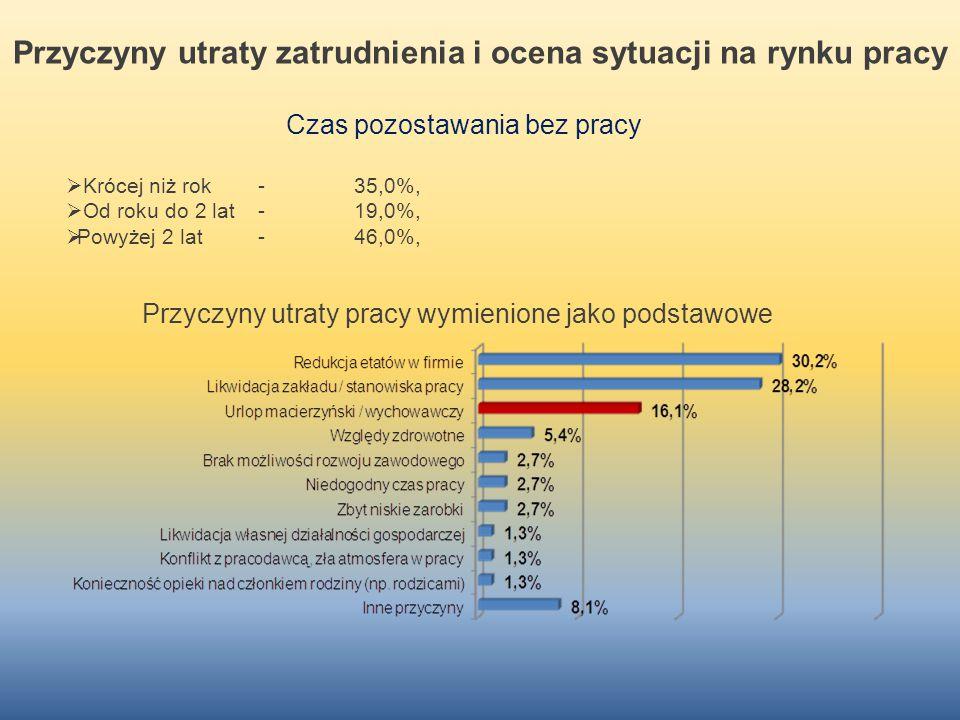 Przyczyny utraty zatrudnienia i ocena sytuacji na rynku pracy Przyczyny utraty pracy wymienione jako podstawowe Czas pozostawania bez pracy  Krócej n