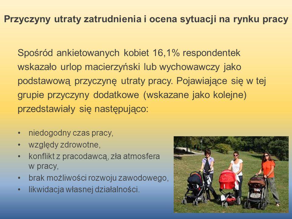 Przyczyny utraty zatrudnienia i ocena sytuacji na rynku pracy Spośród ankietowanych kobiet 16,1% respondentek wskazało urlop macierzyński lub wychowaw