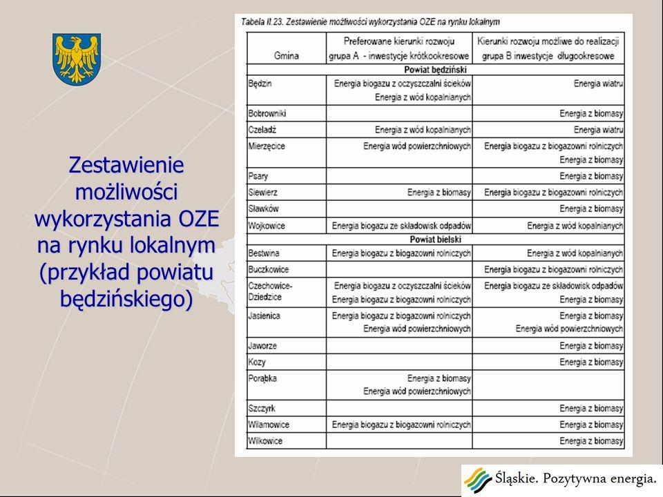 Zestawienie możliwości wykorzystania OZE na rynku lokalnym (przykład powiatu będzińskiego)